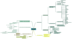investments-vcollege-mindmap