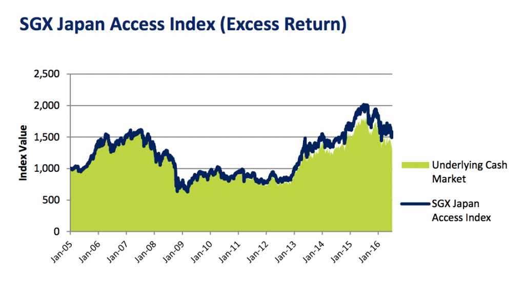 051-vcollege_SGX Japan Access Index (Excess Return)