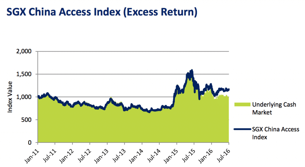 051_vcollege-SGX China Access Index (Excess Return)