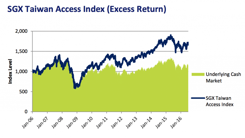 051_vcollege-SGX Taiwan Access Index (Excess Return)