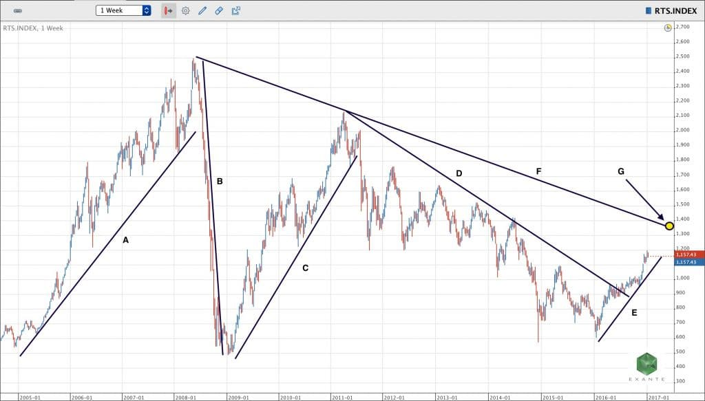 070_1_vCollege_RTS_10_Year_Chart