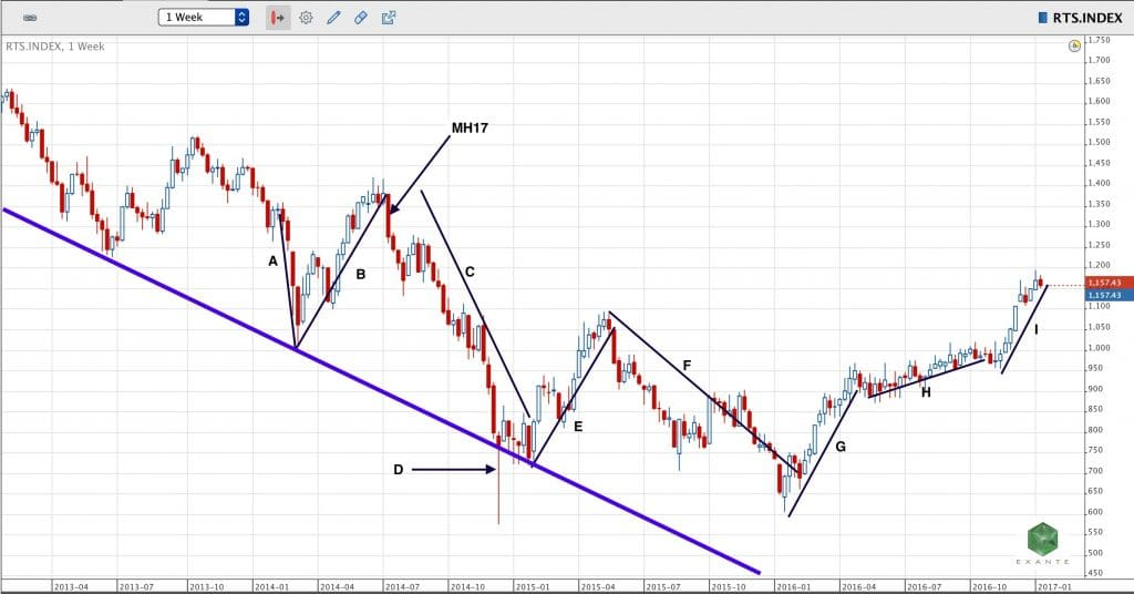 070_2_vCollege_RTS_3_Year_Chart