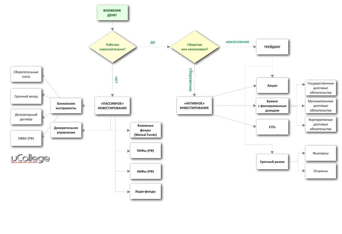 investing-scheme-vcollege