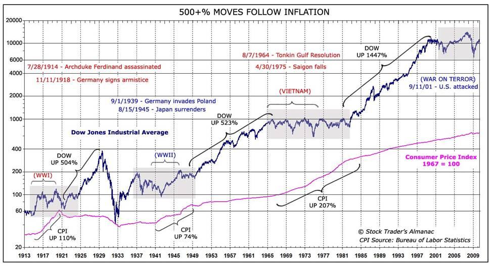 market-stock-war-vcollege